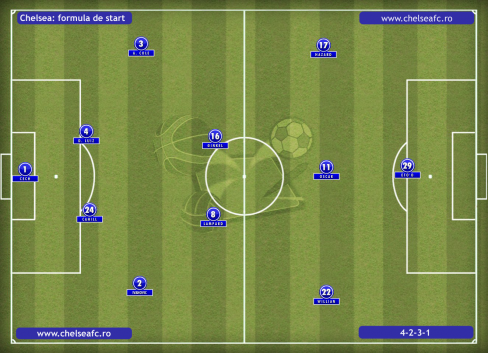 Chelsea-vs-Basel-asezare