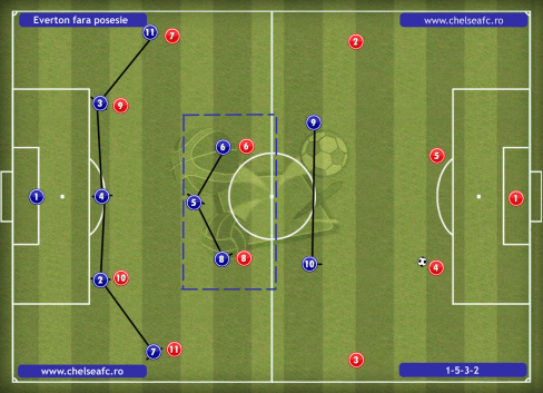 everton out of possesion_FORMATION1