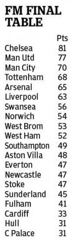 Football Manager si cum va arata clasamentul sezonul acesta