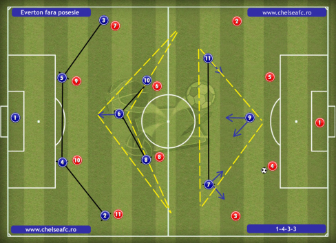 everton out of possesion_FORMATION2